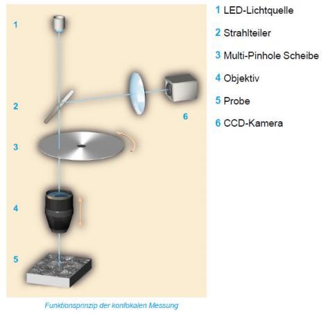 Abbildung: Funktionsprinzip der konfokalen Messung